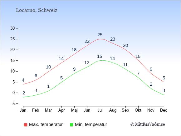 Genomsnittliga temperaturer i Locarno -natt och dag: Januari -2;4. Februari -1;6. Mars 1;10. April 5;14. Maj 9;18. Juni 12;22. Juli 15;25. Augusti 14;23. September 11;20. Oktober 7;15. November 2;9. December -1;5.