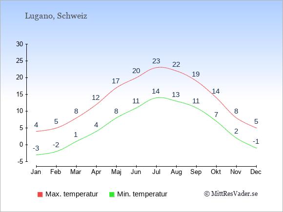 Genomsnittliga temperaturer i Lugano -natt och dag: Januari -3;4. Februari -2;5. Mars 1;8. April 4;12. Maj 8;17. Juni 11;20. Juli 14;23. Augusti 13;22. September 11;19. Oktober 7;14. November 2;8. December -1;5.