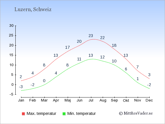 Genomsnittliga temperaturer i Luzern -natt och dag: Januari -3;2. Februari -2;4. Mars 0;8. April 4;13. Maj 8;17. Juni 11;20. Juli 13;23. Augusti 12;22. September 10;18. Oktober 6;13. November 1;7. December -2;3.