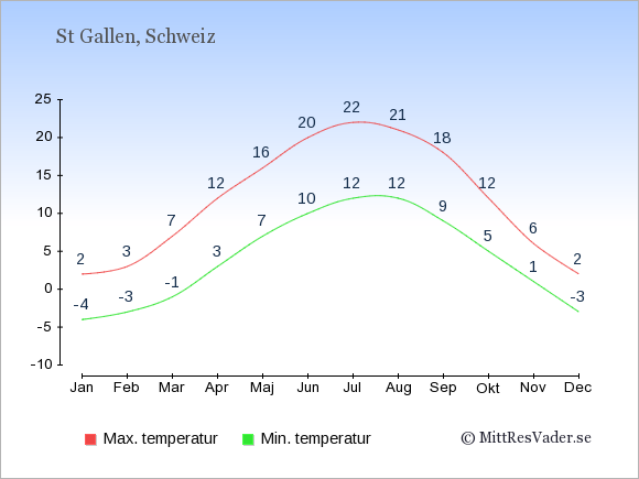Genomsnittliga temperaturer i St Gallen -natt och dag: Januari -4;2. Februari -3;3. Mars -1;7. April 3;12. Maj 7;16. Juni 10;20. Juli 12;22. Augusti 12;21. September 9;18. Oktober 5;12. November 1;6. December -3;2.