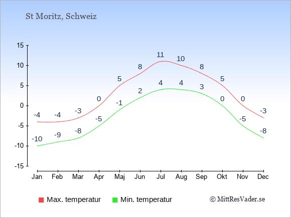 Genomsnittliga temperaturer i St Moritz -natt och dag: Januari -10;-4. Februari -9;-4. Mars -8;-3. April -5;0. Maj -1;5. Juni 2;8. Juli 4;11. Augusti 4;10. September 3;8. Oktober 0;5. November -5;0. December -8;-3.