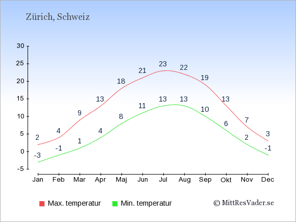 Genomsnittliga temperaturer i Zürich -natt och dag: Januari -3;2. Februari -1;4. Mars 1;9. April 4;13. Maj 8;18. Juni 11;21. Juli 13;23. Augusti 13;22. September 10;19. Oktober 6;13. November 2;7. December -1;3.