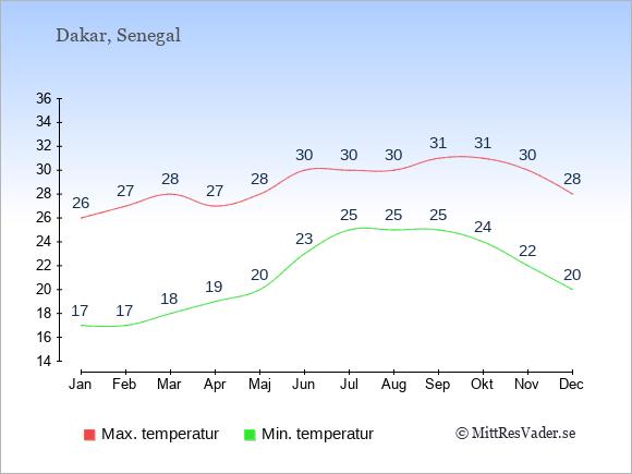 Genomsnittliga temperaturer i Dakar -natt och dag: Januari 17;26. Februari 17;27. Mars 18;28. April 19;27. Maj 20;28. Juni 23;30. Juli 25;30. Augusti 25;30. September 25;31. Oktober 24;31. November 22;30. December 20;28.