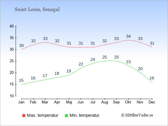 Genomsnittliga temperaturer i Saint-Louis -natt och dag: Januari 15;30. Februari 16;32. Mars 17;33. April 18;32. Maj 19;31. Juni 22;31. Juli 24;31. Augusti 25;32. September 25;33. Oktober 23;34. November 20;33. December 16;31.