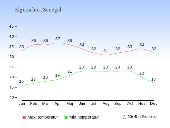 Genomsnittliga temperaturer i Ziguinchor -natt och dag: Januari 16;33. Februari 17;36. Mars 18;36. April 19;37. Maj 21;36. Juni 23;34. Juli 23;32. Augusti 23;31. September 23;32. Oktober 23;33. November 20;34. December 17;32.