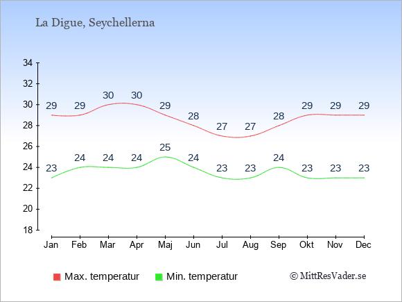Genomsnittliga temperaturer på La Digue -natt och dag: Januari 23;29. Februari 24;29. Mars 24;30. April 24;30. Maj 25;29. Juni 24;28. Juli 23;27. Augusti 23;27. September 24;28. Oktober 23;29. November 23;29. December 23;29.