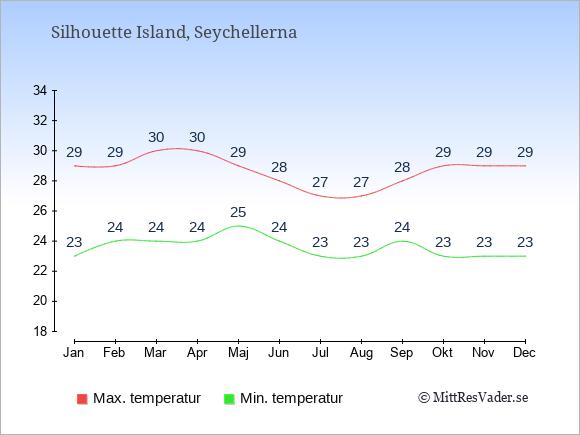 Genomsnittliga temperaturer på Silhouette Island -natt och dag: Januari 23;29. Februari 24;29. Mars 24;30. April 24;30. Maj 25;29. Juni 24;28. Juli 23;27. Augusti 23;27. September 24;28. Oktober 23;29. November 23;29. December 23;29.