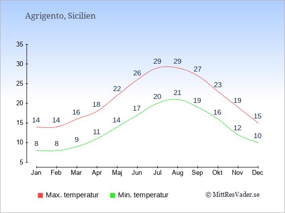 Temperaturer i Agrigento -dag och natt.
