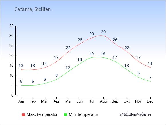 Genomsnittliga temperaturer i Catania -natt och dag: Januari 5;13. Februari 5;13. Mars 6;14. April 8;17. Maj 12;22. Juni 16;26. Juli 19;29. Augusti 19;30. September 17;26. Oktober 13;22. November 9;17. December 7;14.