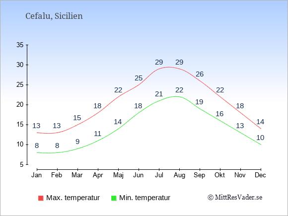 Genomsnittliga temperaturer i Cefalu -natt och dag: Januari 8;13. Februari 8;13. Mars 9;15. April 11;18. Maj 14;22. Juni 18;25. Juli 21;29. Augusti 22;29. September 19;26. Oktober 16;22. November 13;18. December 10;14.