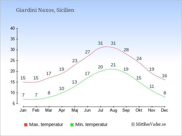 Temperaturer i Giardini Naxos -dag och natt.