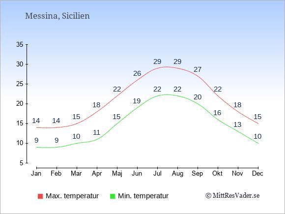 Genomsnittliga temperaturer i Messina -natt och dag: Januari 9;14. Februari 9;14. Mars 10;15. April 11;18. Maj 15;22. Juni 19;26. Juli 22;29. Augusti 22;29. September 20;27. Oktober 16;22. November 13;18. December 10;15.