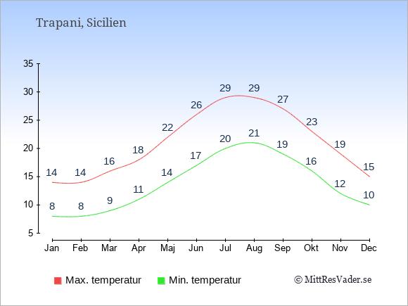 Genomsnittliga temperaturer i Trapani -natt och dag: Januari 8;14. Februari 8;14. Mars 9;16. April 11;18. Maj 14;22. Juni 17;26. Juli 20;29. Augusti 21;29. September 19;27. Oktober 16;23. November 12;19. December 10;15.