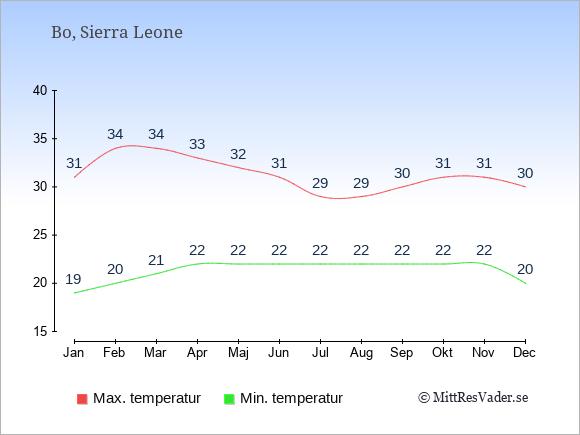 Genomsnittliga temperaturer i Bo -natt och dag: Januari 19;31. Februari 20;34. Mars 21;34. April 22;33. Maj 22;32. Juni 22;31. Juli 22;29. Augusti 22;29. September 22;30. Oktober 22;31. November 22;31. December 20;30.