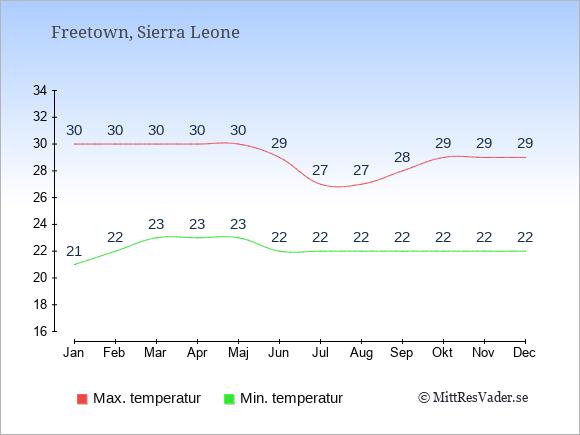 Genomsnittliga temperaturer i Freetown -natt och dag: Januari 21;30. Februari 22;30. Mars 23;30. April 23;30. Maj 23;30. Juni 22;29. Juli 22;27. Augusti 22;27. September 22;28. Oktober 22;29. November 22;29. December 22;29.