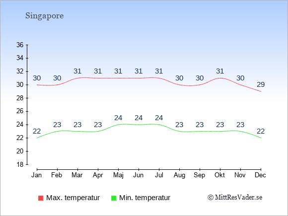 Temperaturer i Singapore -dag och natt.