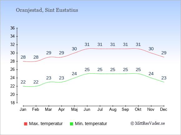 Genomsnittliga temperaturer på Sint Eustatius -natt och dag: Januari 22;28. Februari 22;28. Mars 23;29. April 23;29. Maj 24;30. Juni 25;31. Juli 25;31. Augusti 25;31. September 25;31. Oktober 25;31. November 24;30. December 23;29.