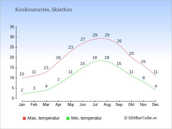 Genomsnittliga temperaturer i Koukounaries -natt och dag: Januari 2;10. Februari 3;11. Mars 4;13. April 7;18. Maj 11;23. Juni 15;27. Juli 18;29. Augusti 18;29. September 15;26. Oktober 11;20. November 8;16. December 4;11.