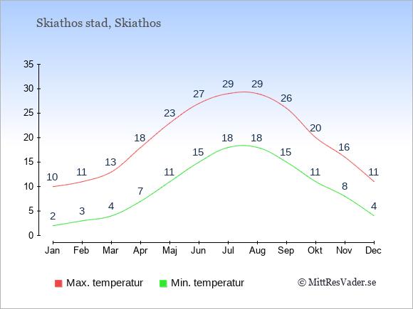 Temperaturer i Skiathos stad -dag och natt.