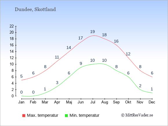 Genomsnittliga temperaturer i Dundee -natt och dag: Januari 0;5. Februari 0;6. Mars 1;8. April 3;11. Maj 6;14. Juni 9;17. Juli 10;19. Augusti 10;18. September 8;16. Oktober 6;12. November 2;8. December 1;6.