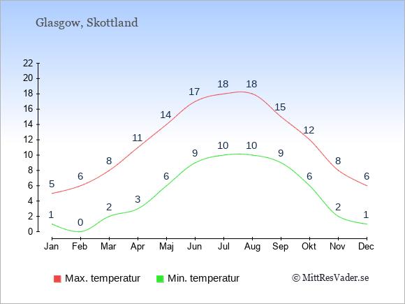Genomsnittliga temperaturer i Glasgow -natt och dag: Januari 1;5. Februari 0;6. Mars 2;8. April 3;11. Maj 6;14. Juni 9;17. Juli 10;18. Augusti 10;18. September 9;15. Oktober 6;12. November 2;8. December 1;6.