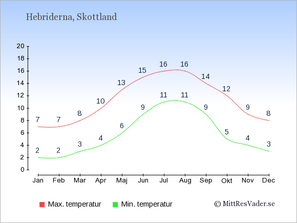 Genomsnittliga temperaturer på Hebriderna -natt och dag: Januari 2;7. Februari 2;7. Mars 3;8. April 4;10. Maj 6;13. Juni 9;15. Juli 11;16. Augusti 11;16. September 9;14. Oktober 5;12. November 4;9. December 3;8.