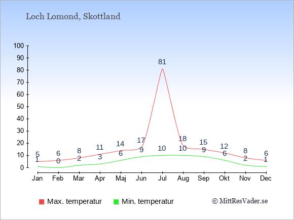 Genomsnittliga temperaturer vid Loch Lomond -natt och dag: Januari 1;5. Februari 0;6. Mars 2;8. April 3;11. Maj 6;14. Juni 9;17. Juli 10;81. Augusti 10;18. September 9;15. Oktober 6;12. November 2;8. December 1;6.