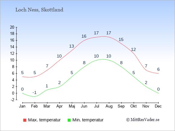 Genomsnittliga temperaturer vid Loch Ness -natt och dag: Januari 0;5. Februari -1;5. Mars 1;7. April 2;10. Maj 5;13. Juni 8;16. Juli 10;17. Augusti 10;17. September 8;15. Oktober 5;12. November 2;7. December 0;6.