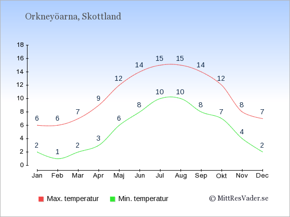 Genomsnittliga temperaturer på Orkneyöarna -natt och dag: Januari 2;6. Februari 1;6. Mars 2;7. April 3;9. Maj 6;12. Juni 8;14. Juli 10;15. Augusti 10;15. September 8;14. Oktober 7;12. November 4;8. December 2;7.