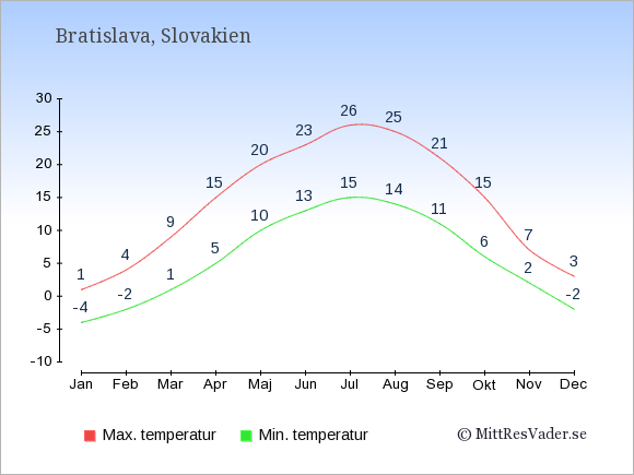 Genomsnittliga temperaturer i Slovakien -natt och dag: Januari -4;1. Februari -2;4. Mars 1;9. April 5;15. Maj 10;20. Juni 13;23. Juli 15;26. Augusti 14;25. September 11;21. Oktober 6;15. November 2;7. December -2;3.