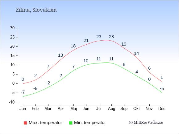 Genomsnittliga temperaturer i Zilina -natt och dag: Januari -7;0. Februari -5;2. Mars -2;7. April 2;13. Maj 7;18. Juni 10;21. Juli 11;23. Augusti 11;23. September 8;19. Oktober 4;14. November 0;6. December -5;1.