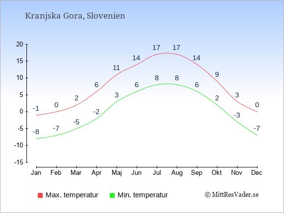Genomsnittliga temperaturer i Kranjska Gora -natt och dag: Januari -8;-1. Februari -7;0. Mars -5;2. April -2;6. Maj 3;11. Juni 6;14. Juli 8;17. Augusti 8;17. September 6;14. Oktober 2;9. November -3;3. December -7;0.