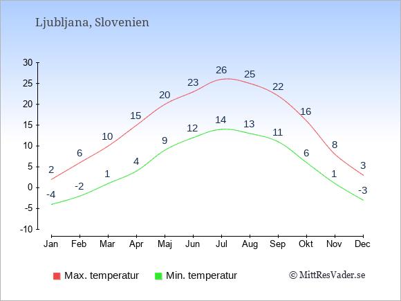 Genomsnittliga temperaturer i Ljubljana -natt och dag: Januari -4;2. Februari -2;6. Mars 1;10. April 4;15. Maj 9;20. Juni 12;23. Juli 14;26. Augusti 13;25. September 11;22. Oktober 6;16. November 1;8. December -3;3.