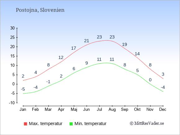 Genomsnittliga temperaturer i Postojna -natt och dag: Januari -5;2. Februari -4;4. Mars -1;8. April 2;12. Maj 6;17. Juni 9;21. Juli 11;23. Augusti 11;23. September 8;19. Oktober 5;14. November 0;8. December -4;3.
