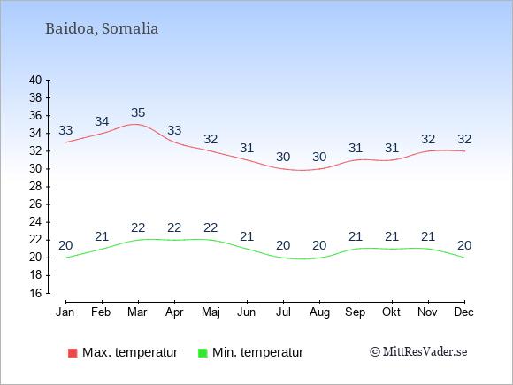 Genomsnittliga temperaturer i Baidoa -natt och dag: Januari 20;33. Februari 21;34. Mars 22;35. April 22;33. Maj 22;32. Juni 21;31. Juli 20;30. Augusti 20;30. September 21;31. Oktober 21;31. November 21;32. December 20;32.