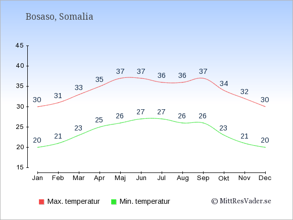 Genomsnittliga temperaturer i Bosaso -natt och dag: Januari 20;30. Februari 21;31. Mars 23;33. April 25;35. Maj 26;37. Juni 27;37. Juli 27;36. Augusti 26;36. September 26;37. Oktober 23;34. November 21;32. December 20;30.