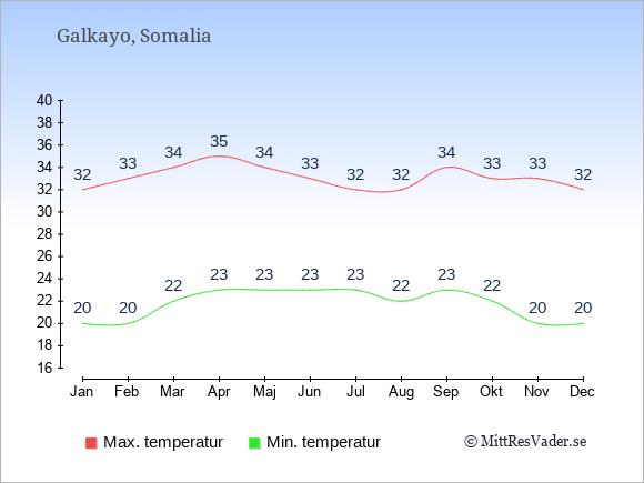 Genomsnittliga temperaturer i Galkayo -natt och dag: Januari 20;32. Februari 20;33. Mars 22;34. April 23;35. Maj 23;34. Juni 23;33. Juli 23;32. Augusti 22;32. September 23;34. Oktober 22;33. November 20;33. December 20;32.