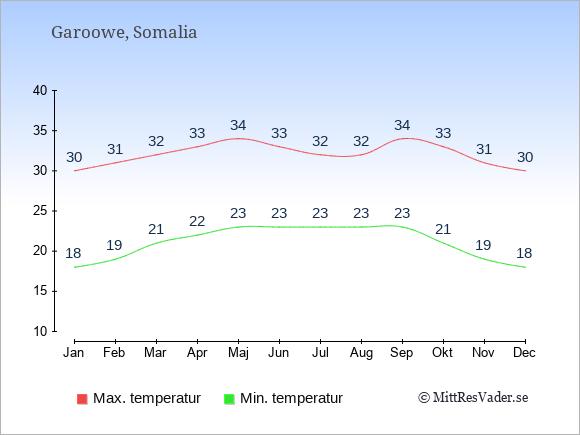 Genomsnittliga temperaturer i Garoowe -natt och dag: Januari 18;30. Februari 19;31. Mars 21;32. April 22;33. Maj 23;34. Juni 23;33. Juli 23;32. Augusti 23;32. September 23;34. Oktober 21;33. November 19;31. December 18;30.