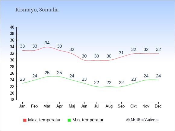 Genomsnittliga temperaturer i Kismayo -natt och dag: Januari 23;33. Februari 24;33. Mars 25;34. April 25;33. Maj 24;32. Juni 23;30. Juli 22;30. Augusti 22;30. September 22;31. Oktober 23;32. November 24;32. December 24;32.