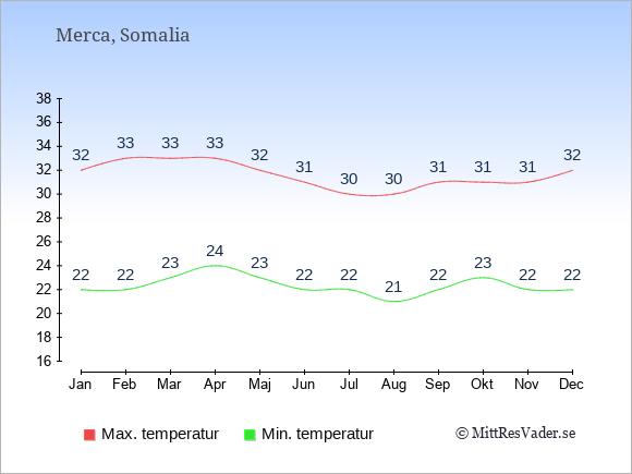 Genomsnittliga temperaturer i Merca -natt och dag: Januari 22;32. Februari 22;33. Mars 23;33. April 24;33. Maj 23;32. Juni 22;31. Juli 22;30. Augusti 21;30. September 22;31. Oktober 23;31. November 22;31. December 22;32.