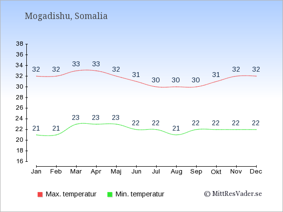 Genomsnittliga temperaturer i Somalia -natt och dag: Januari 21;32. Februari 21;32. Mars 23;33. April 23;33. Maj 23;32. Juni 22;31. Juli 22;30. Augusti 21;30. September 22;30. Oktober 22;31. November 22;32. December 22;32.
