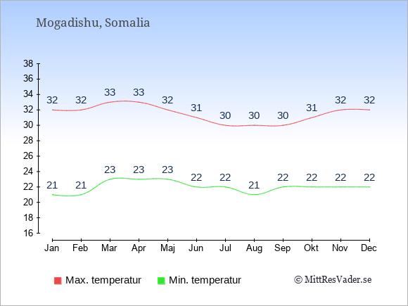 Temperaturer i Somalia -dag och natt.