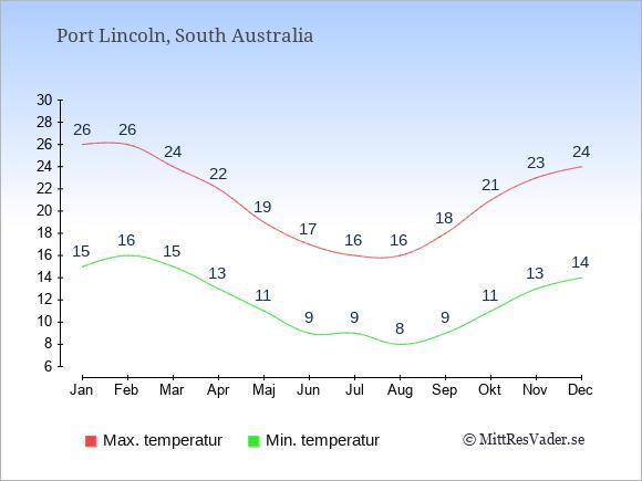 Temperaturer i Port Lincoln -dag och natt.
