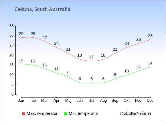 Genomsnittliga temperaturer i Ceduna -natt och dag: Januari 15;29. Februari 15;29. Mars 13;27. April 11;24. Maj 9;21. Juni 6;18. Juli 6;17. Augusti 6;18. September 8;21. Oktober 10;24. November 12;26. December 14;28.