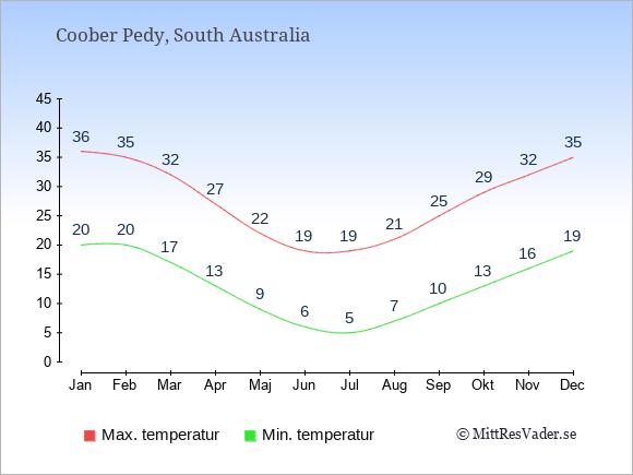 Genomsnittliga temperaturer i Coober Pedy -natt och dag: Januari 20;36. Februari 20;35. Mars 17;32. April 13;27. Maj 9;22. Juni 6;19. Juli 5;19. Augusti 7;21. September 10;25. Oktober 13;29. November 16;32. December 19;35.