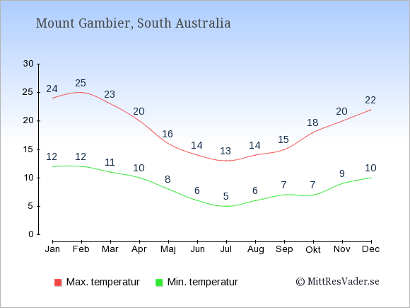 Genomsnittliga temperaturer i Mount Gambier -natt och dag: Januari 12;24. Februari 12;25. Mars 11;23. April 10;20. Maj 8;16. Juni 6;14. Juli 5;13. Augusti 6;14. September 7;15. Oktober 7;18. November 9;20. December 10;22.