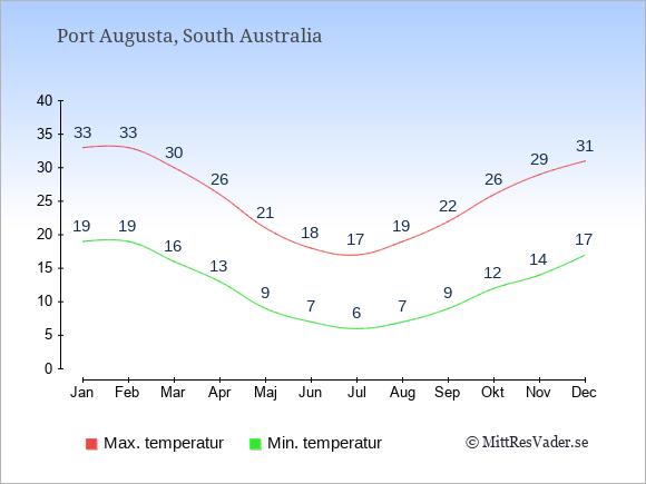 Genomsnittliga temperaturer i Port Augusta -natt och dag: Januari 19;33. Februari 19;33. Mars 16;30. April 13;26. Maj 9;21. Juni 7;18. Juli 6;17. Augusti 7;19. September 9;22. Oktober 12;26. November 14;29. December 17;31.