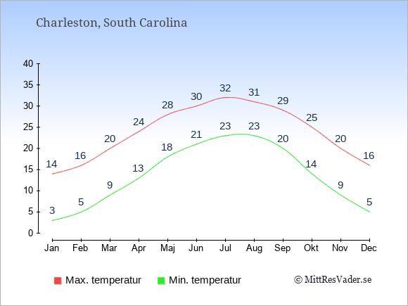 Genomsnittliga temperaturer i Charleston -natt och dag: Januari 3;14. Februari 5;16. Mars 9;20. April 13;24. Maj 18;28. Juni 21;30. Juli 23;32. Augusti 23;31. September 20;29. Oktober 14;25. November 9;20. December 5;16.
