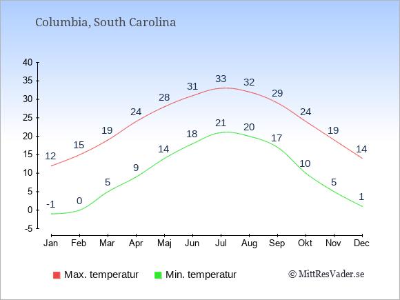 Genomsnittliga temperaturer i Columbia -natt och dag: Januari -1;12. Februari 0;15. Mars 5;19. April 9;24. Maj 14;28. Juni 18;31. Juli 21;33. Augusti 20;32. September 17;29. Oktober 10;24. November 5;19. December 1;14.