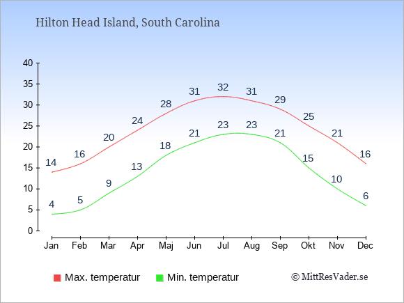 Genomsnittliga temperaturer i Hilton Head Island -natt och dag: Januari 4;14. Februari 5;16. Mars 9;20. April 13;24. Maj 18;28. Juni 21;31. Juli 23;32. Augusti 23;31. September 21;29. Oktober 15;25. November 10;21. December 6;16.